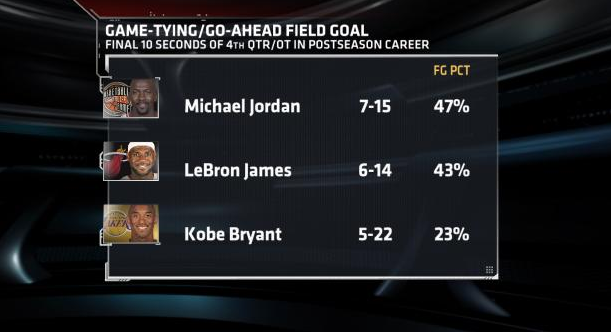 Kobe shoots a poor 23% when the game is on the line.